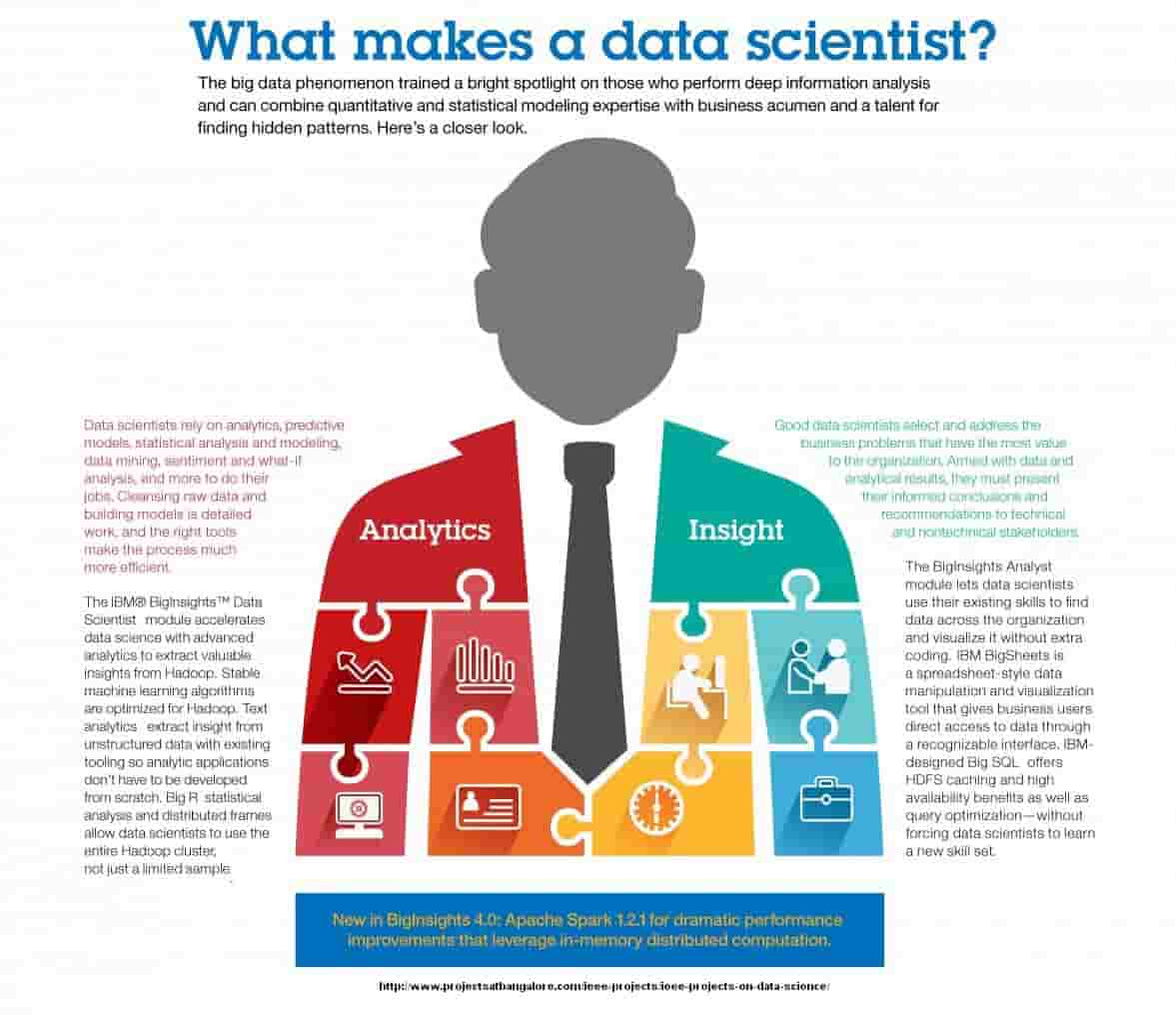 IEEE Projects on Data Science