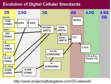 3G CELLULAR STANDARDS WITH PATENTS