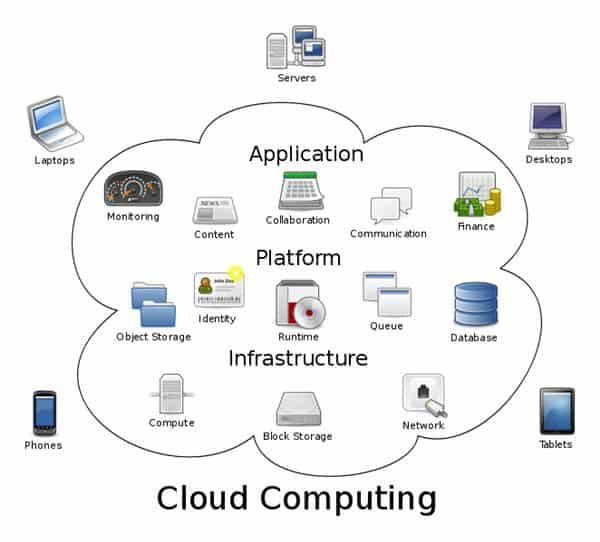 2019-2020 IEEE Projects on Cloud Computing|2019-2020 Cloud Computing
