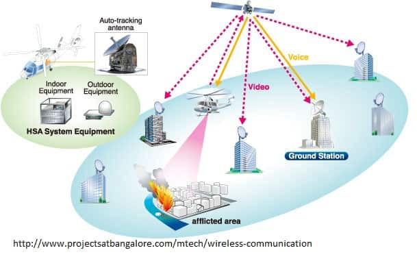 WIRELESS COMMUNICATION Based PROJECTS for Mtech 2019| Wireless