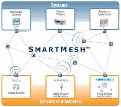 Latest wireless sensor networks projects for computer science